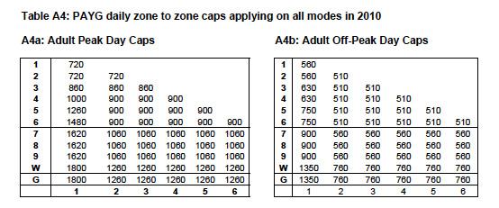 Zone 1 3 travelcard annual report