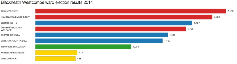 Blackheath Westcombe ward election results