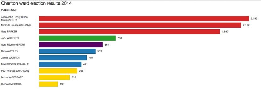 Charlton ward election results, 22 May 2014