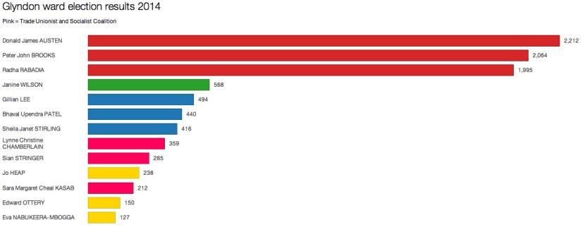 Glyndon ward election results, 22 May 2014