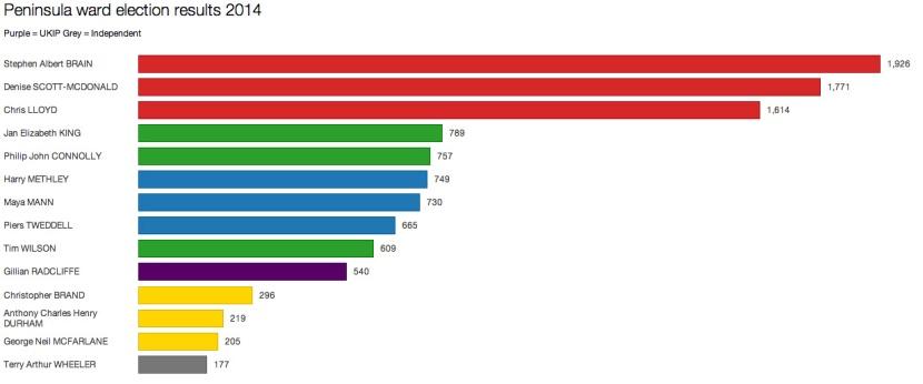 Peninsula ward election results, 22 May 2014