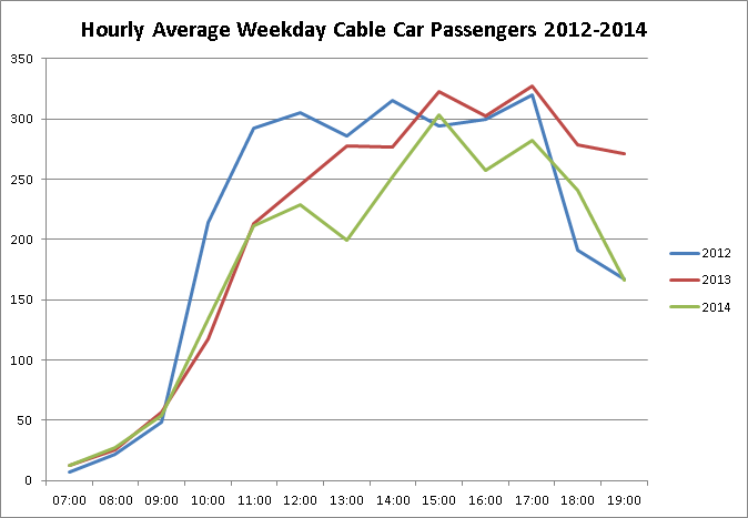 Weekday cable car use