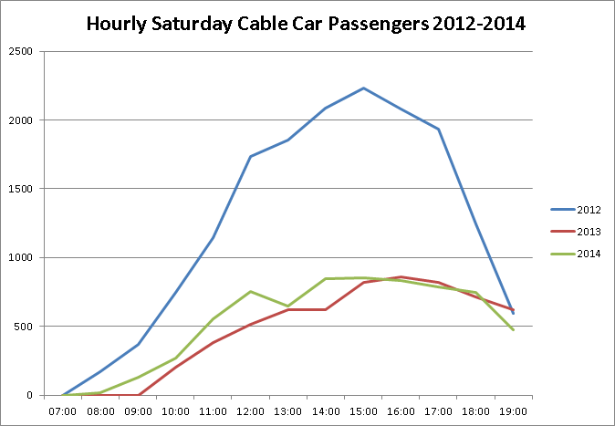 Saturday cable car usage