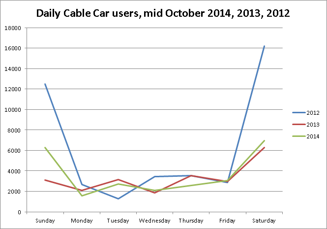Cable car users graph