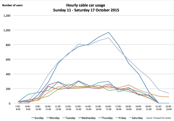 Cable car hourly usage, October 2015