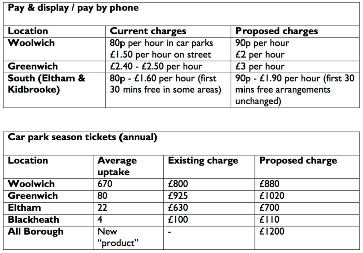 Greenwich parking charges table