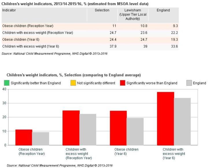 Child obesity stats