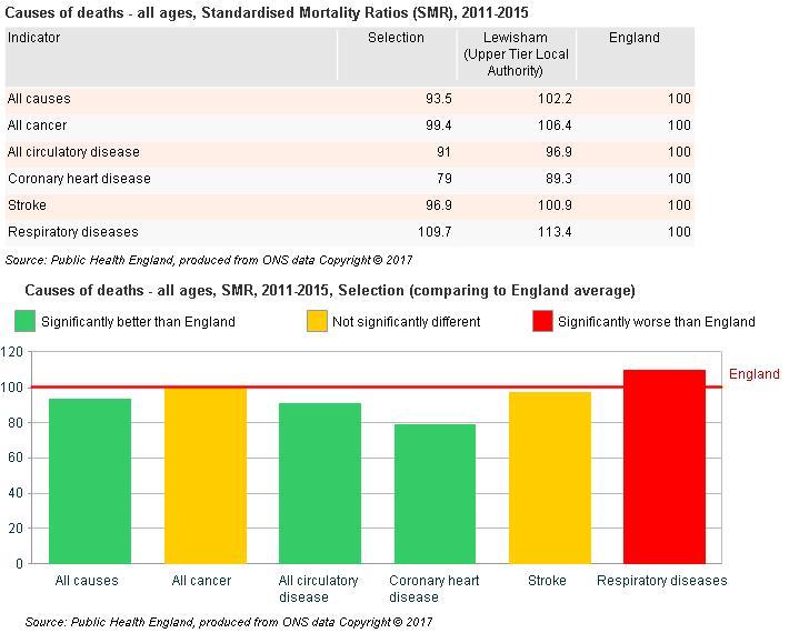 Deaths data