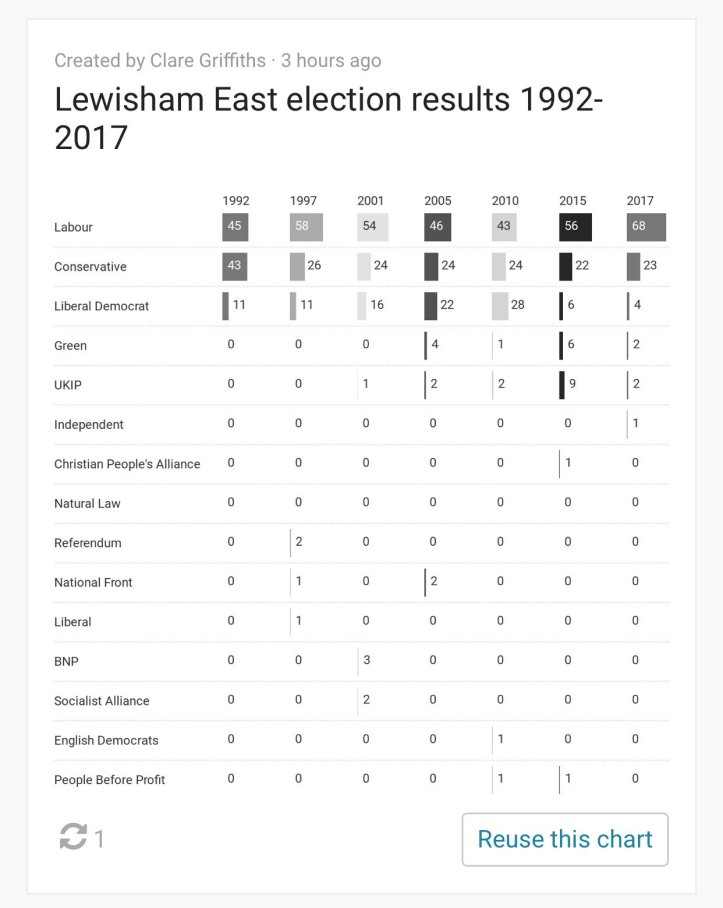 Lewisham East vote share